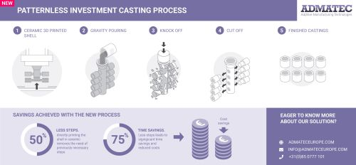 Infographic_Patternless_Investment_Casting_Admatec