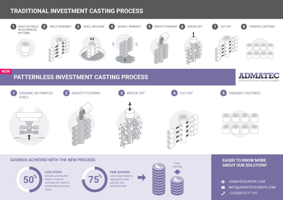 Infographic_Traditional_vs_Patternless_Investment_Casting_Admatec