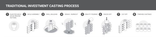 Infographic_traditiona_Investment_Casting_Admatec